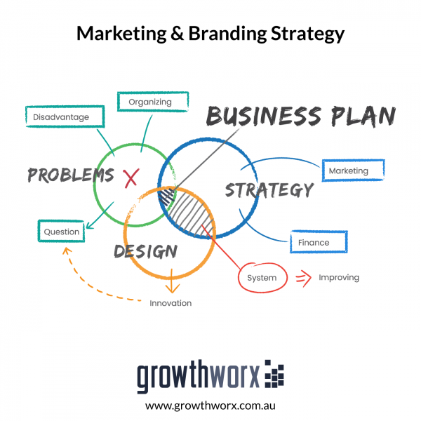 Develop a detailed marketing and branding strategy for your brand or business 1